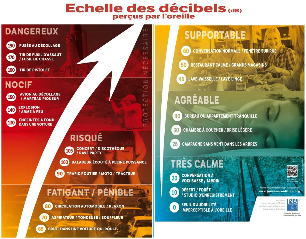 echelle-des-db